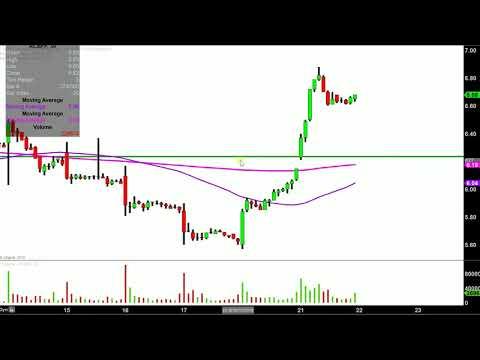 Aurora Cannabis Inc. - ACBFF Stock Chart Technical Analysis for 05-21-18