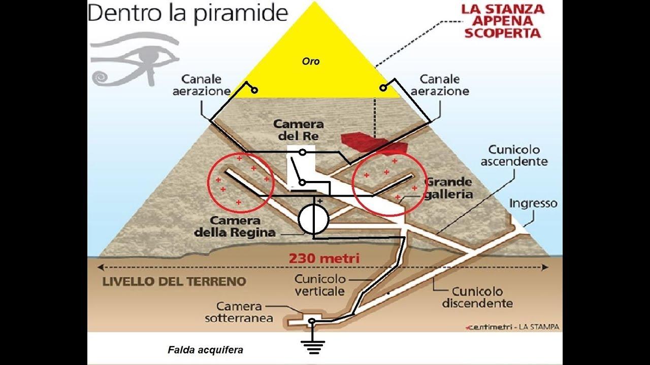 slăbește schema piramidelor