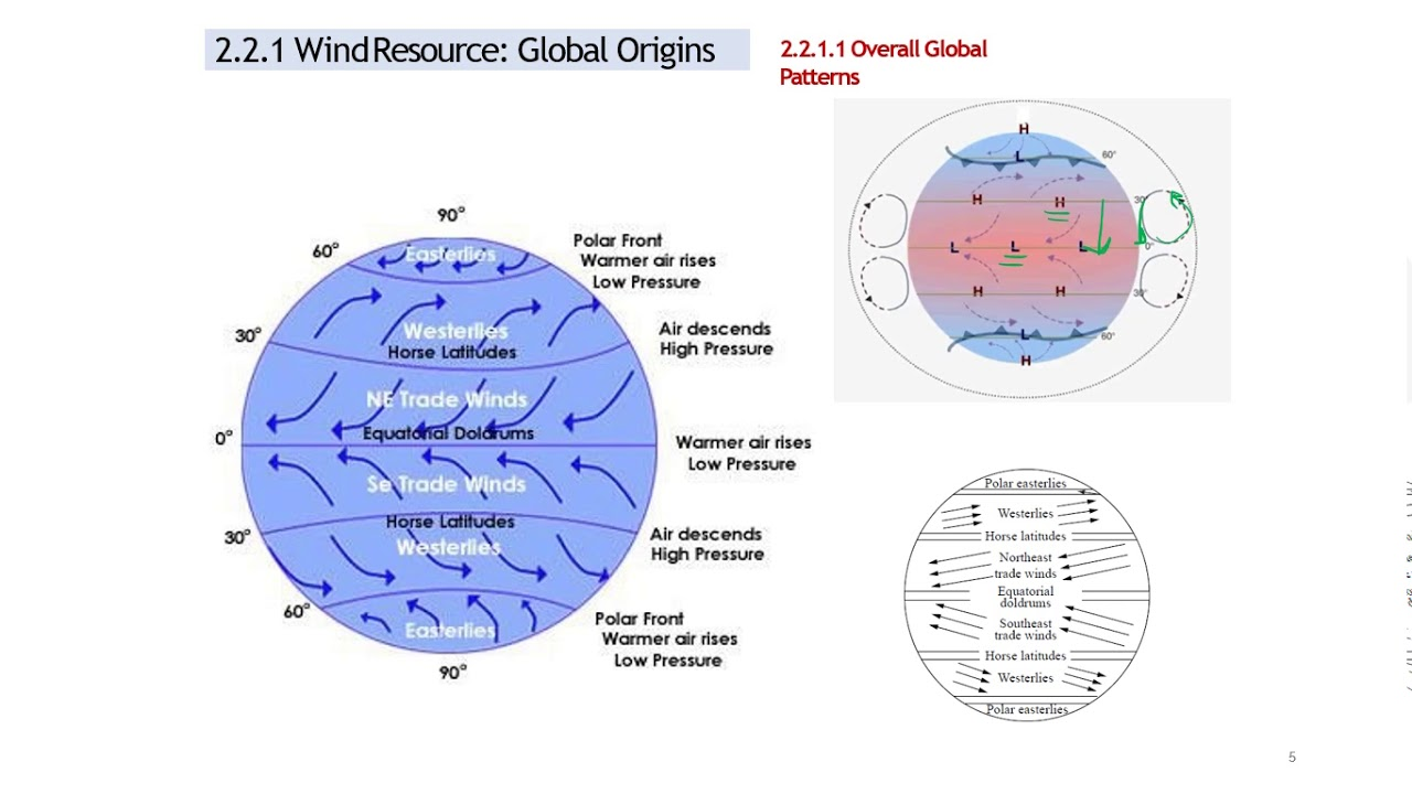 hight resolution of wind energy systems chapter 2 part 1