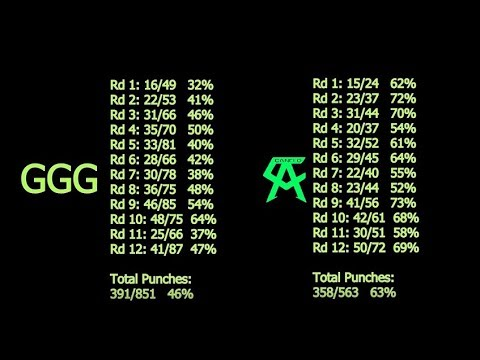 Canelo Vs GGG 1 - REAL Compubox; Swung, Grazed, Connected Vs HBO Rigged Tallying