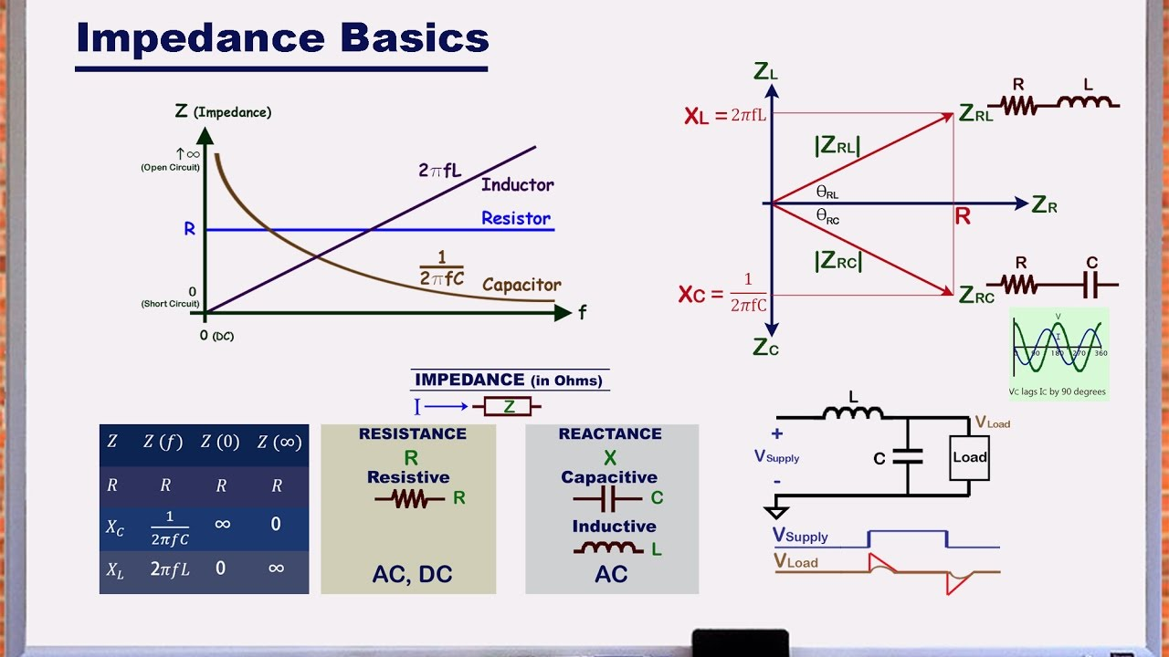 resistance capacitance and inductance relationship