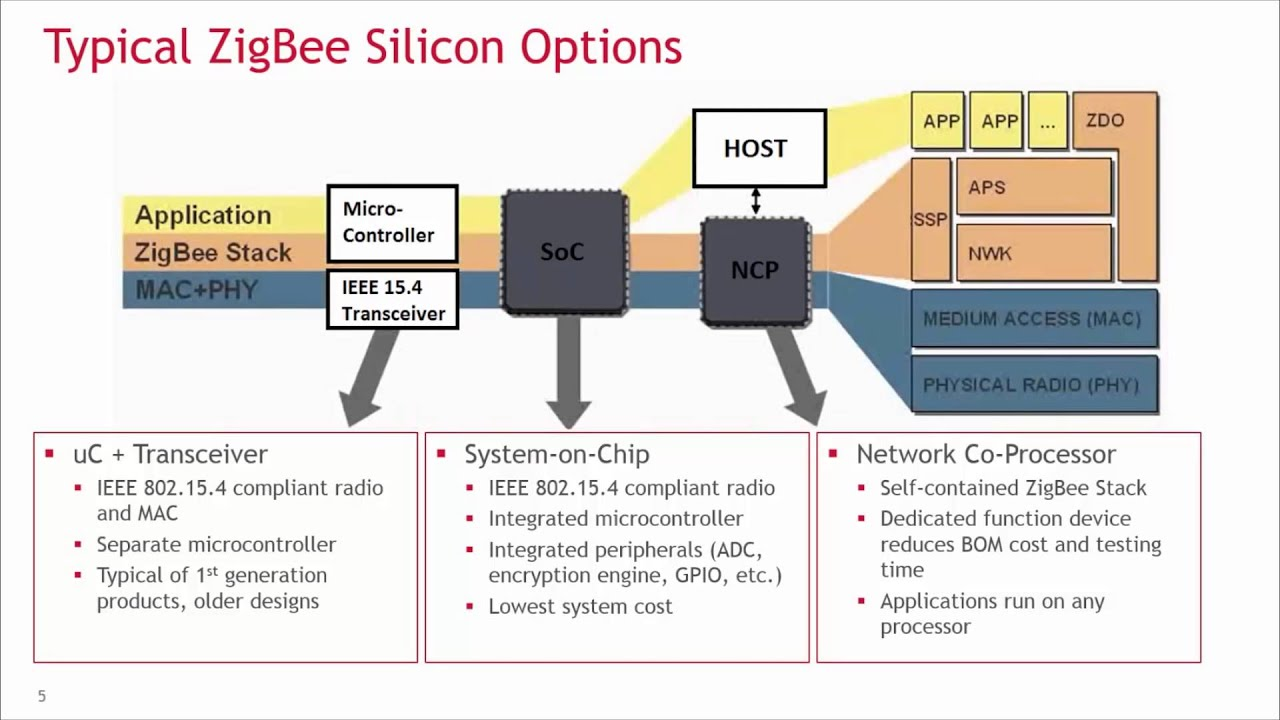 hight resolution of block diagram of zigbee technology