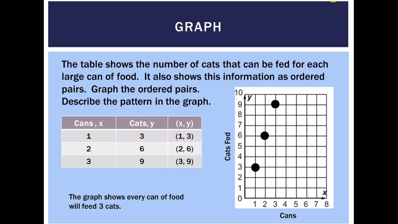 how to show ratio in graph