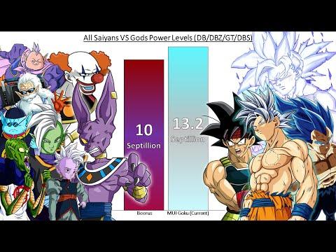 All Saiyans VS Gods POWER LEVELS Dragon Ball Z/ GT/ Super