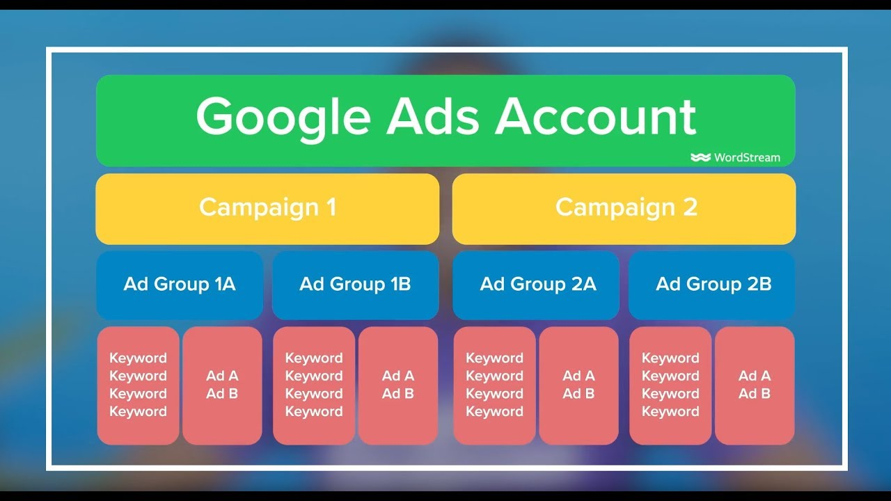 6 Steps to a Brilliant Google Ads Account Structure [PPC U]