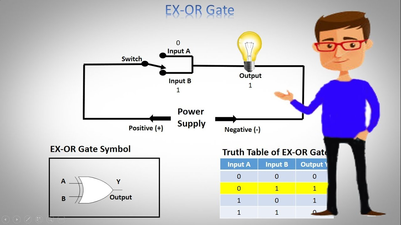 Logic EX OR Gate Tutorial with Logic Exclusive Or Gate Truth Table on