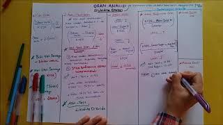 FİNANSAL TABLOLAR VE MALİ ANALİZ -3 (Oran Analizi, Likidite oranları )