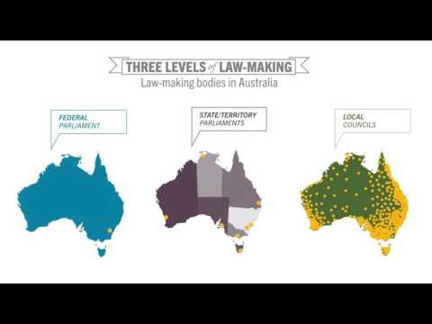 Three levels of law- making in Australia.