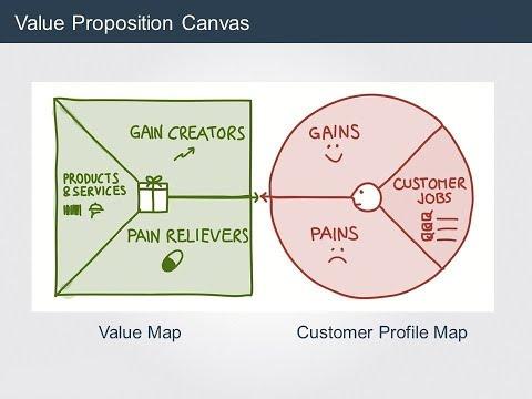como-funciona-o-canvas-da-proposta-de-valor