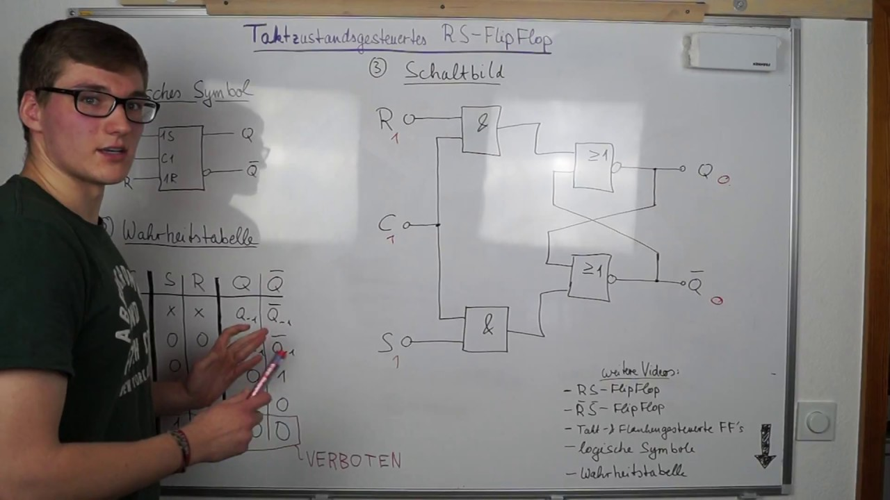Taktzustandsgesteuertes Rs Flipflop Clock State Controlled Flip Flop Circuit Of A Built With D 2 The Jk Digitaltechnik
