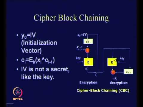 Modes of Operation of Block Ciphers