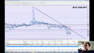Analyse Technique Intraday FOREX