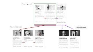 Как выбрать курс обучения 3D конструированию одежды