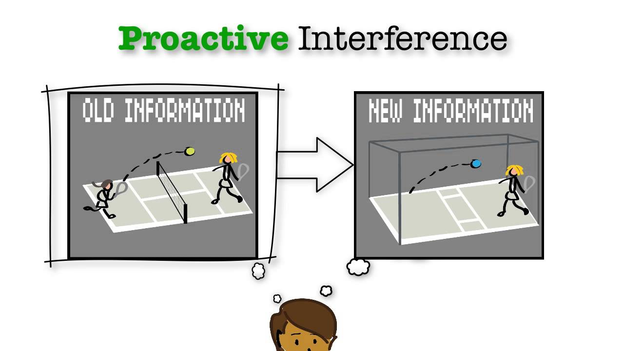 proactive interference vs retroactive interference The extent of proactive or retroactive interference retroactive interference designs typically employ a sequence of original learning, interpolated learning, and relearning read more.