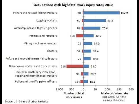 Occupational injury | Wikipedia audio article