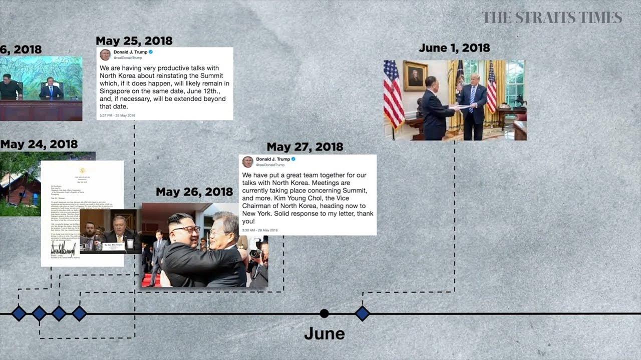 Donald Trump-Kim Jong Un summit: A timeline of events