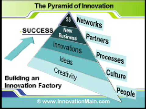 Introduction to Innovation Consulting, Strategy and Services