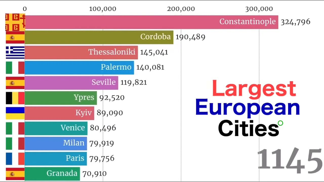 Download Largest European Cities(agglomeration) in History 7500 BC - 2020. Top 11 biggest cities in Europe