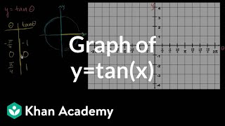 Tangent graph | Graphs of trig functions | Trigonometry | Khan Academy