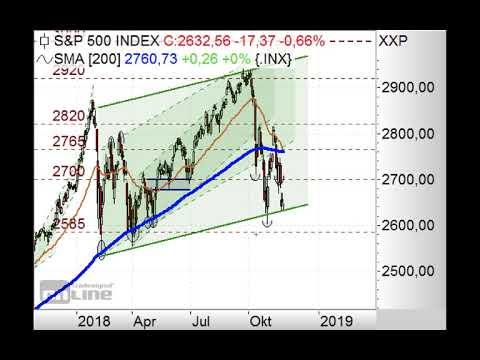S&P500 vor Kursanstieg? - Chart Flash 26.11.2018