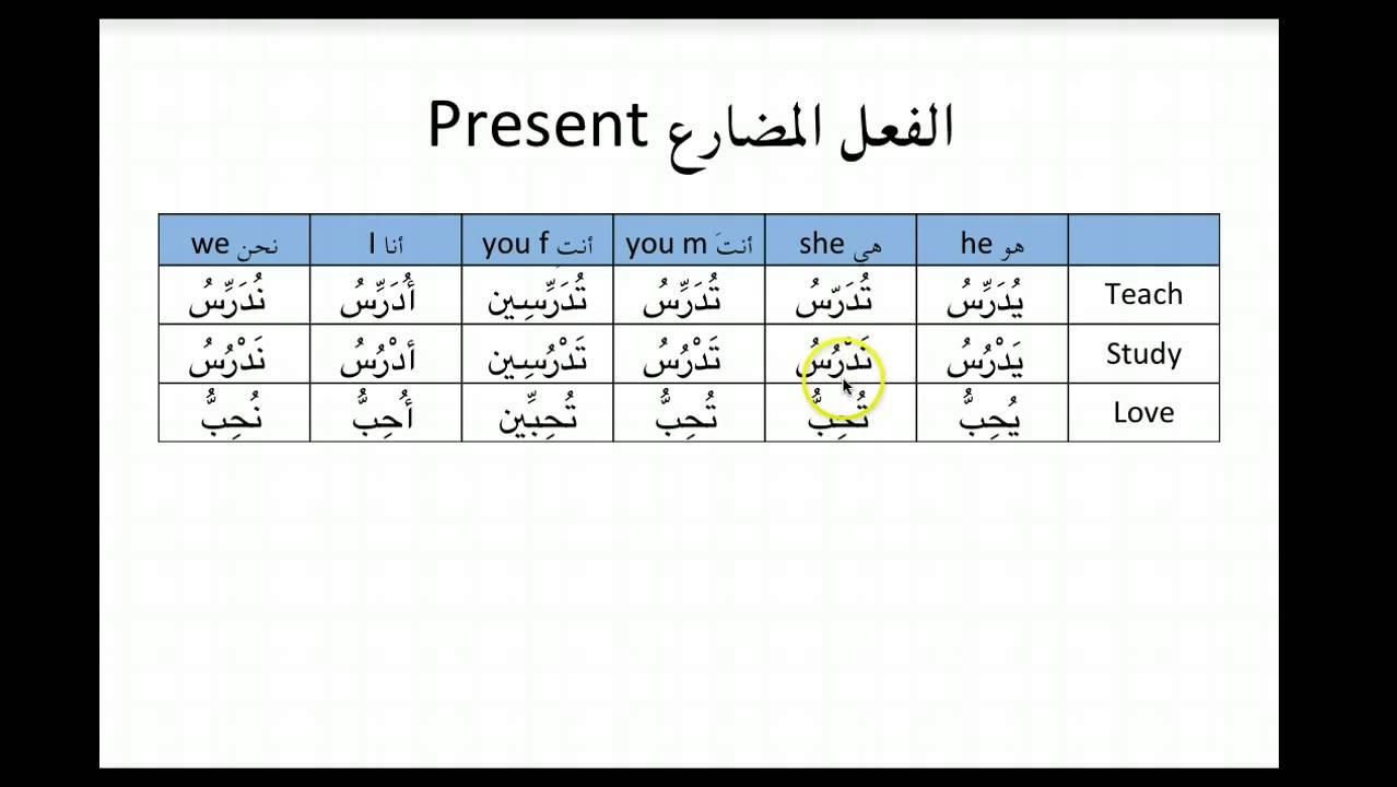 Arabic verbs Present-past الفعل المضارع ، الماضي ...