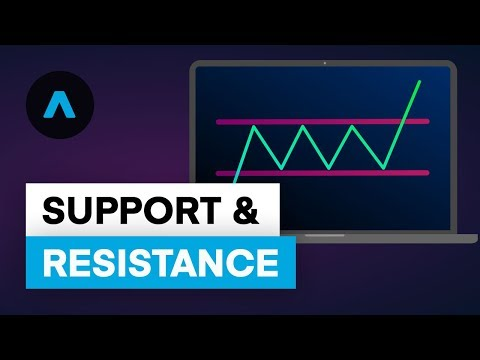Teaching Technical Analysis: Support and Resistance