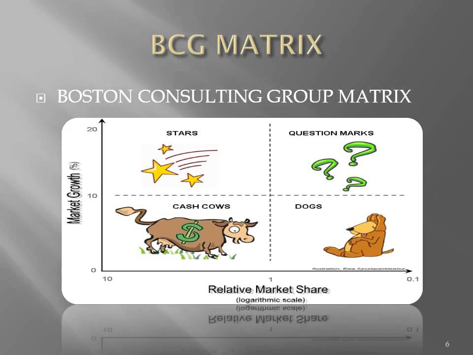boston consulting group matrix The bcg matrix shows a relationship between products that are generating cash and products that are eating cash large companies who want to be organized in single business units(sbu) face a challenge of allocation resources among these units.