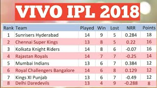 VIVO IPL 2018 POINT TABLE LIST AS ON 20TH MAY 2018