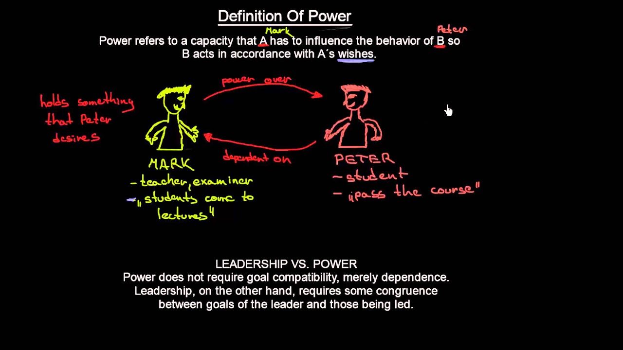 Definition of Power | Organisational Behavior | MeanThat ...