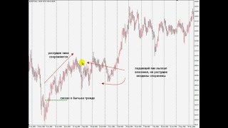 Price Action. безиндикаторная система. урок 1