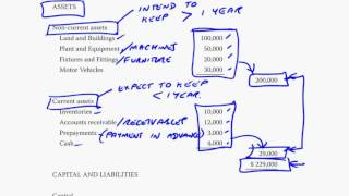 acca f3 the statement of financial position and income statement part b
