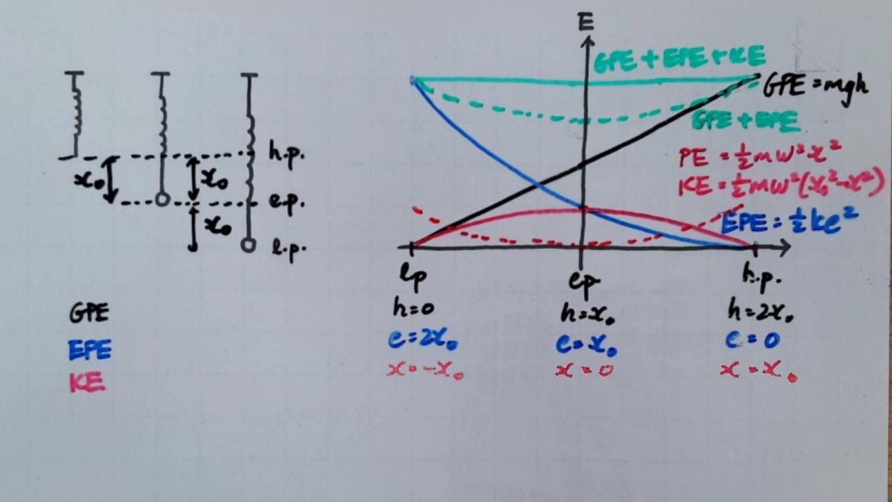 spring energy diagram [ 1280 x 720 Pixel ]