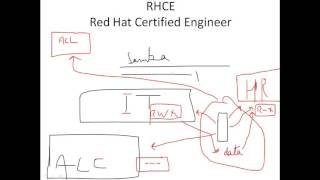 How to configure Samba Server in Red Hat linux 6.4 setup by setup in Urdu & Hindi