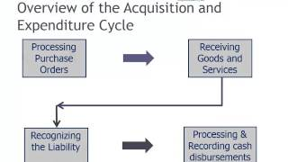 Overview of the Acquisition and Expenditure Cycle