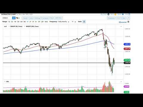 S&P 500 Technical Analysis For March 31, 2020 By FXEmpire
