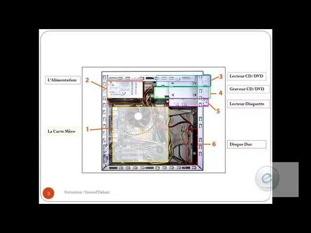 Les Composants de l'ordinateur 14:  Fonctionnement