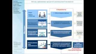 BSfP CLUB: Практика применения ФСА для расчета затрат на бизнес-процессы и численности персонала(, 2013-06-11T06:42:38.000Z)
