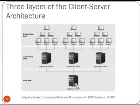 The Architecture of ERP
