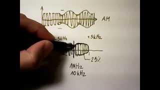 co to jest SSB ? ekonomia w nadawaniu sygnału radiowego (koncepcja) jak działa radio ? K1 5 6d1