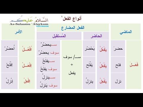 tenses in arabic � present tense youtube
