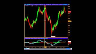 High Percentage Counter Trend Trading Strategy