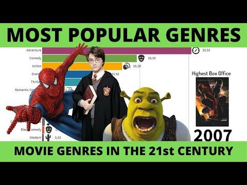 Most Popular Movie Genres (2000-2019)