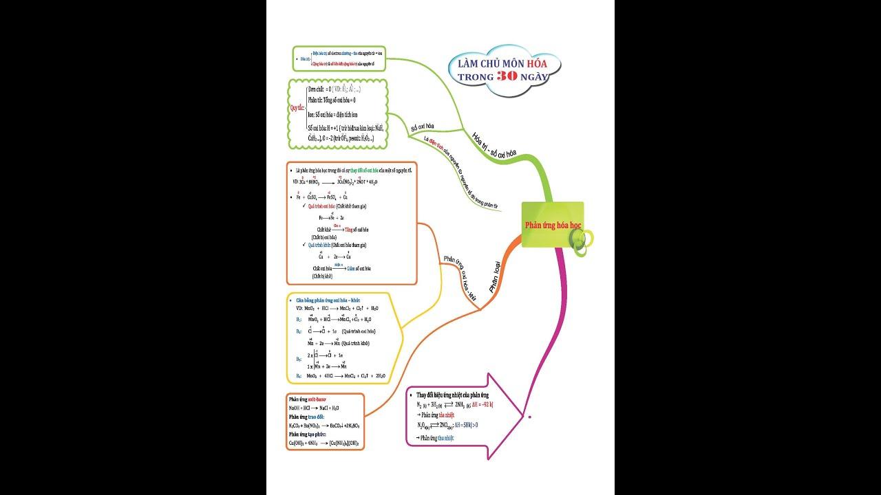 Làm chủ môn hóa trong 30 ngày – Phản ứng hóa học