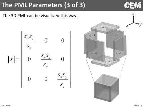Lecture 8 (CEM) -- Perfectly Matched Layer