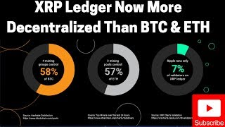 Ripple/XRP News: XRP Ledger Now More Decentralized Than BTC & ETH