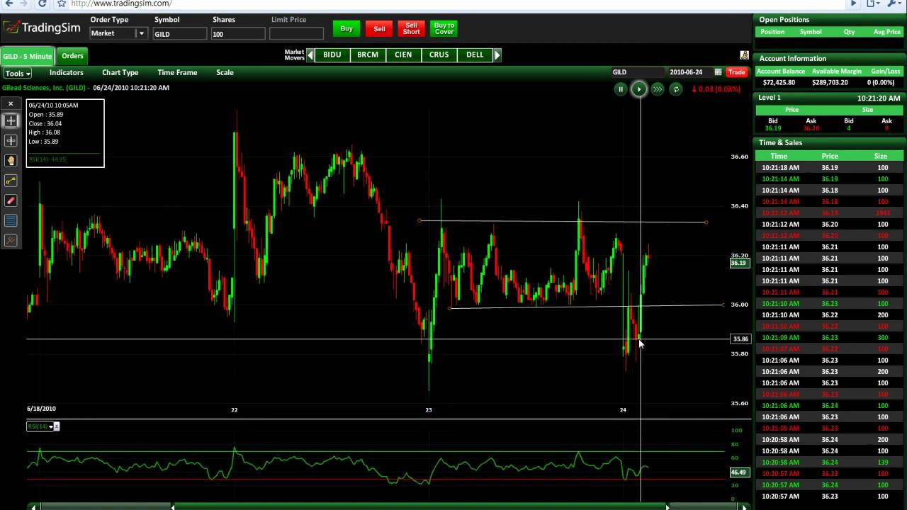How to Trade with Support and Resistance Levels