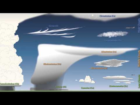 Weather 101: A Tutorial on Cloud Types