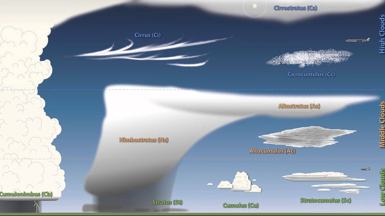 Weather 101 A Tutorial On Cloud Types