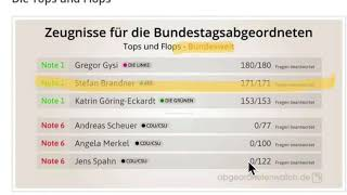 Abgeordnetenwatch. Note 6 für: Merkel,Scheuer, Jens Spahn