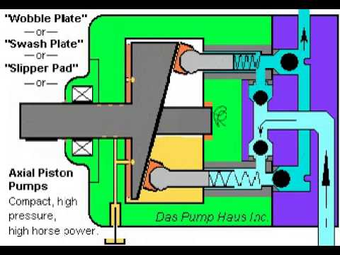 hydraulic piston pumps how they work